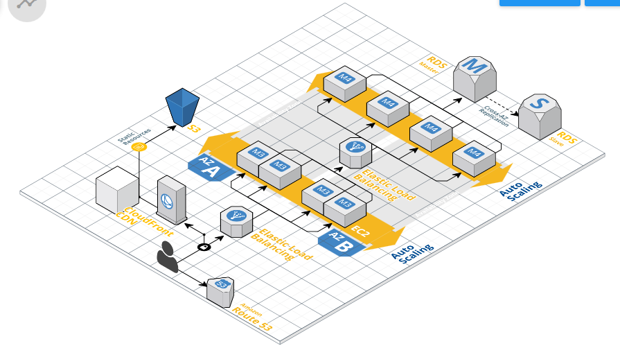 What is AWS diagram and how to create? ~ Forum For Amazon ...