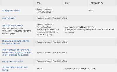 Benefícios da subscrição do PlayStation Plus