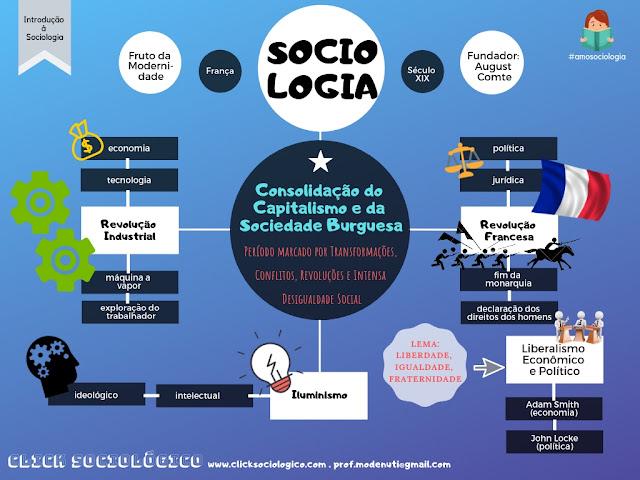 introdução à sociologia: revolução industrial, francesa e iluminismo