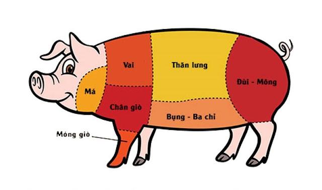 lựa chọn các phần thịt trên cơ thể heo để chế biến món ăn phù hợp