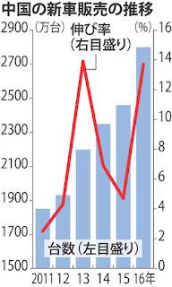 中国 自動車 新車 販売数 推移 グラフ