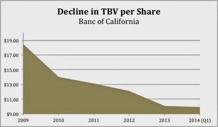 Decline in TBV per Share at Banc of California