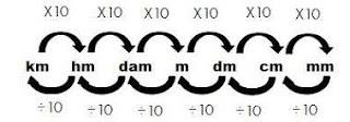 Quantos centímetros tem 1 metro?