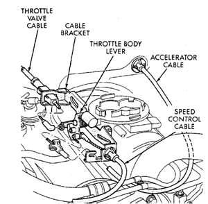 Transmission Throttle Pressure Adjustment Procedure ~ Free