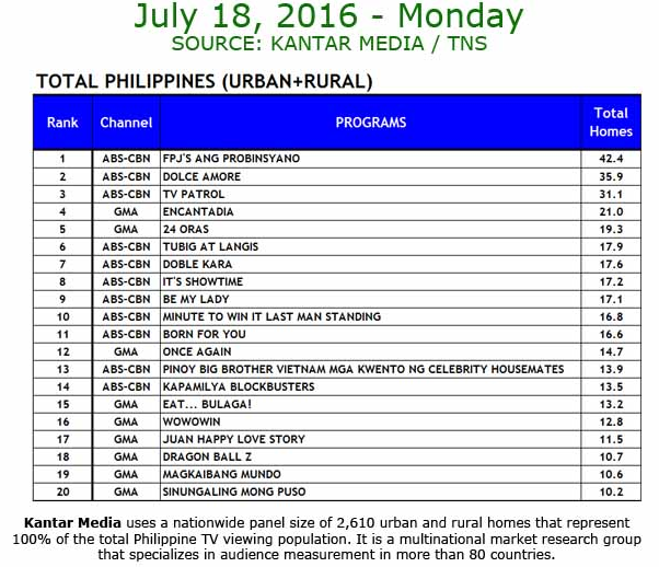 Kantar TV ratings July 18
