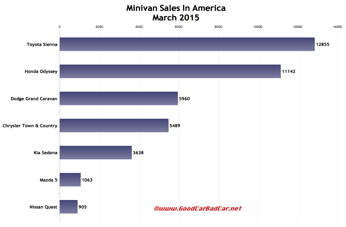 USA minivan sales chart March 2015