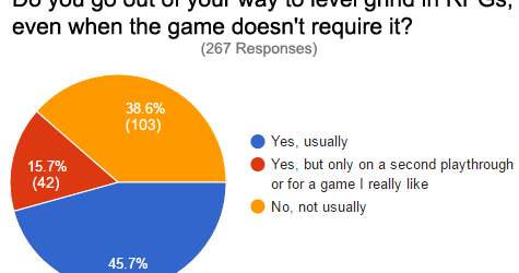 Who likes grinding in RPGs? [Survey Results]