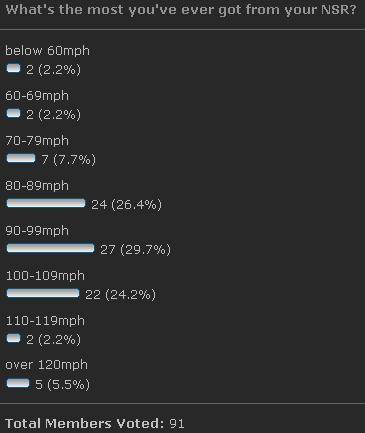 Honda Nsr 500 Top Speed