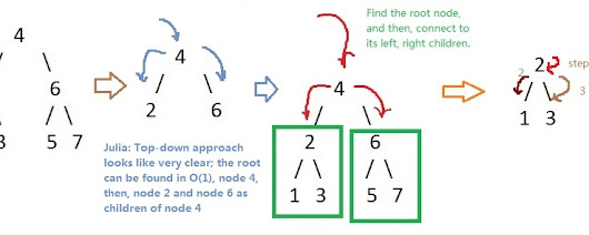 Leetcode: Convert sorted array to binary search tree