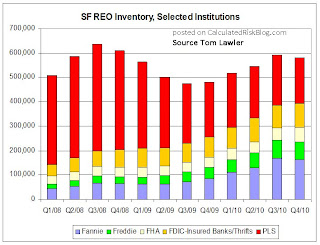 Total REO Inventory