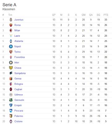 KLASEMEN LIGA ITALIA, Klasemen Liga Italia Terbaru, Klasemen Liga Italia Terupdate, Klasemen Liga Italia Pekan 13