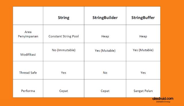 Tabel  contoh gambar  perbandingan perbedaan class String , StringBuilder , dan StringBuffer di program java