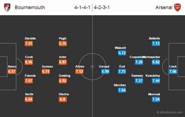 Possible Lineups, Team News, Stats – Bournemouth vs Arsenal