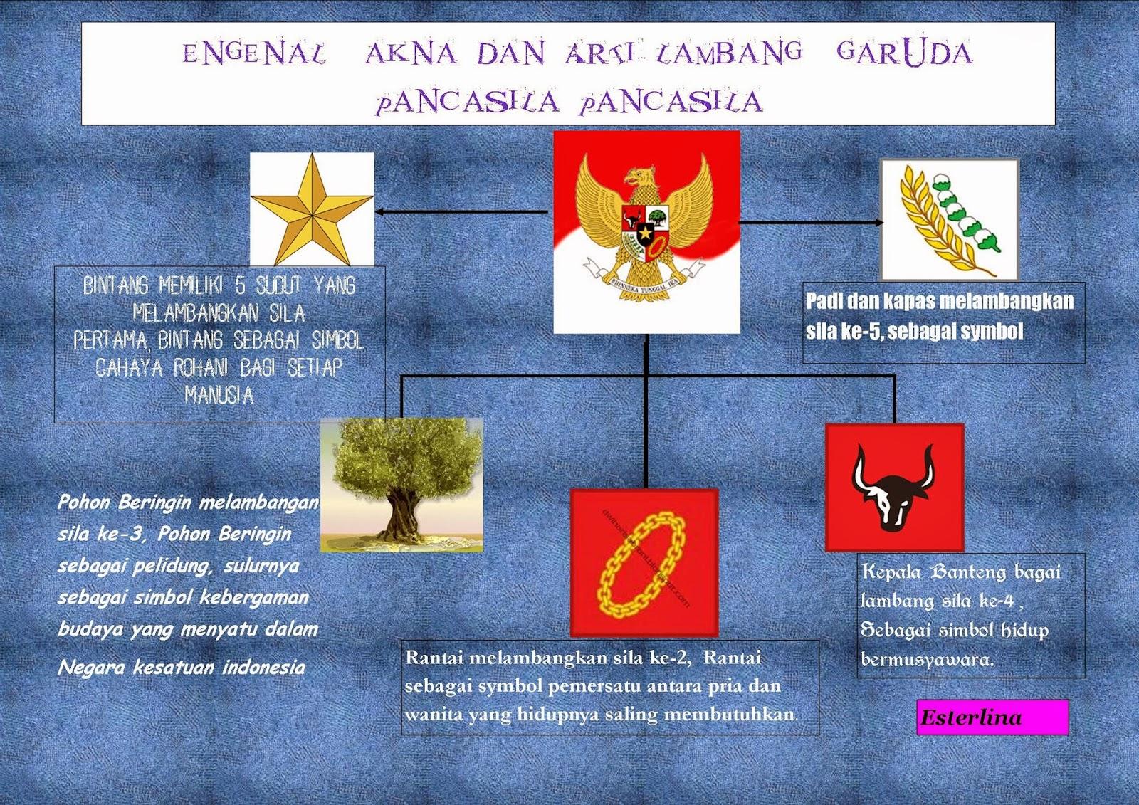 Pembelajaran Aktif Dan Inovatif Poster Mengenal Makna Dan Arti Lambang Garuda Pancasila Untuk Sd Kelas 2