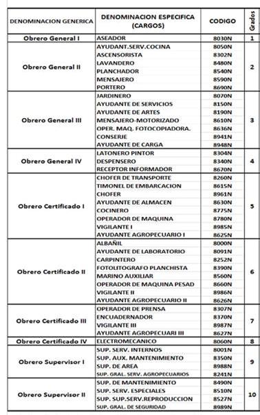 Nueva tabla tabulador de clasificacion cargos en la for Tabla de nomina