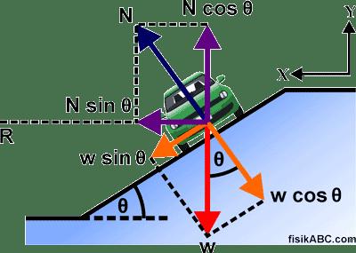 cara menentukan Rumus Kecepatan Maksimum Di Tikungan Miring Licin Agar Tidak Slip