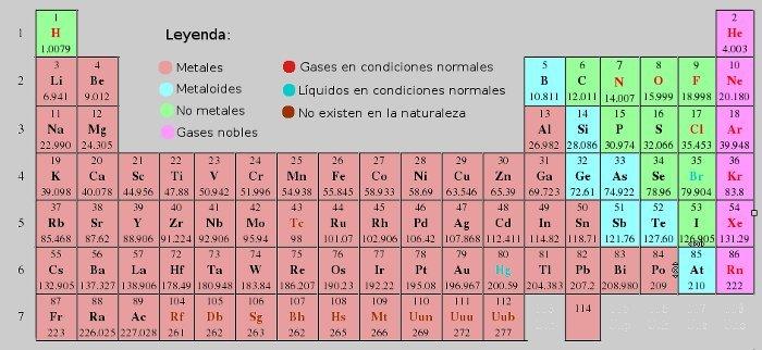 Tabla peridica tema 4 por yoselin cereceres no metales metaloides familias estn formadas por los elementos representativos grupos a y son urtaz Images