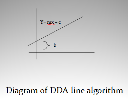 CoolTech: Derivation of DDA Line Drawing Algorithm