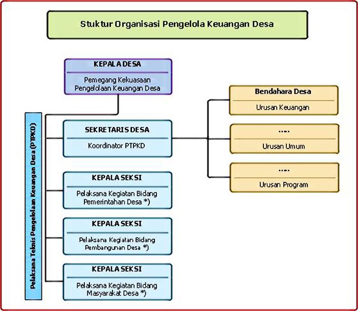 Struktur Organisasi Pengelola Keuangan Desa Website Desa Ciburial