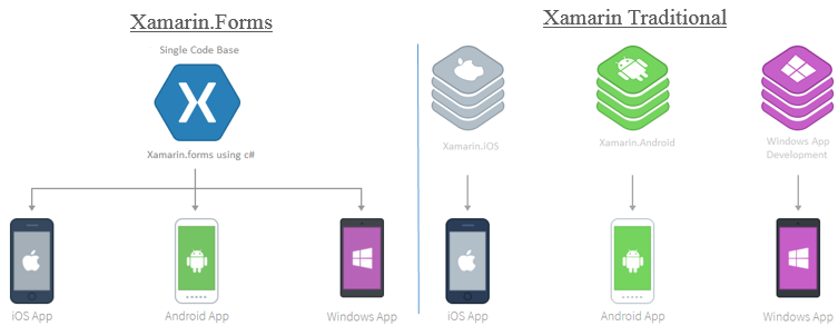 13 when to use xamarin forms vs xamarin native for Xamarin architecture