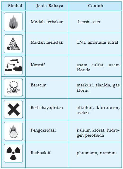 Beberapa simbol bahan kimia dan artinya.