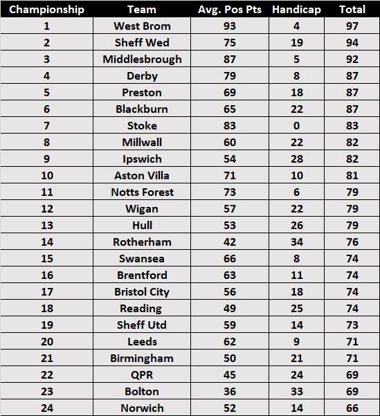 Predicted Season Handicap Table - Championship 2018/19