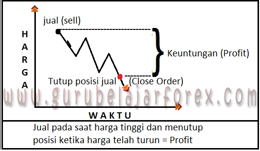 profit sell forex