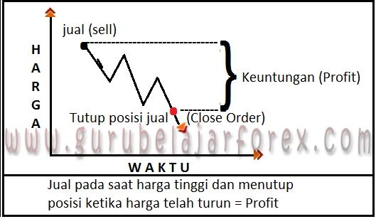 Cara mendapatkan profit pada forex