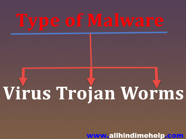 Malware virus kya hai -Computer virus se kaise bache
