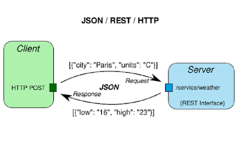 How to read a CSV file in Java using Jackson with Example