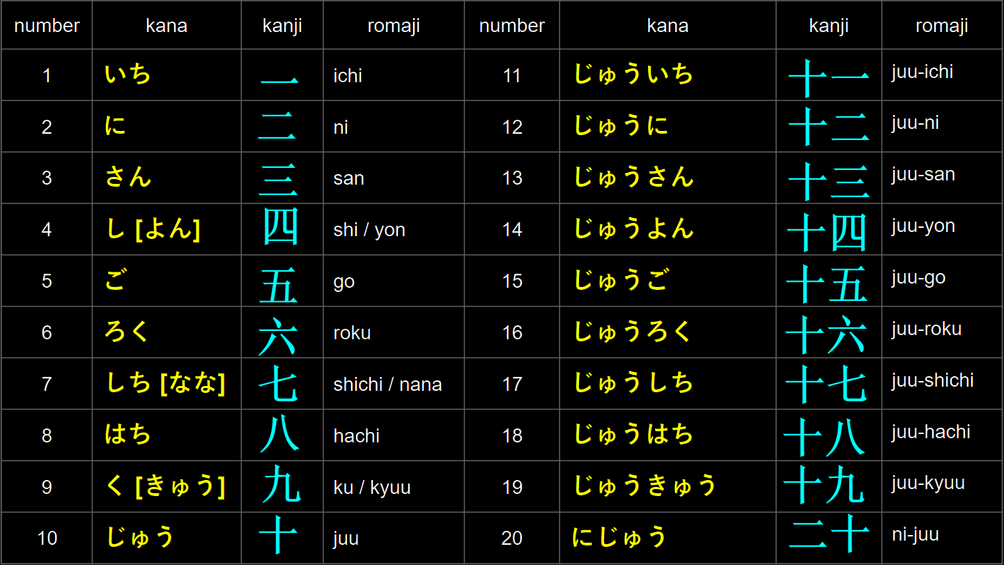 JLPT N5 Lesson 19: Counting and Counter Words