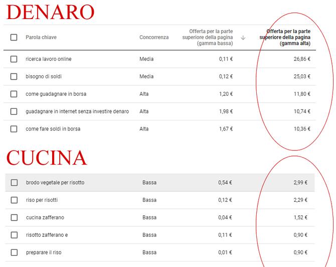 confronto costi pubblicitari