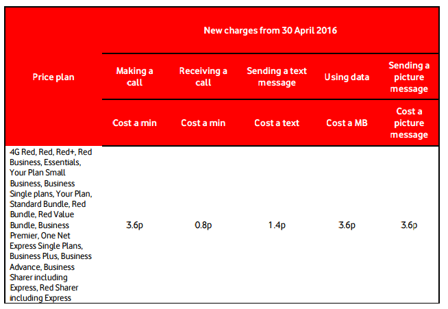 Vodafone roaming - Changes to products and services