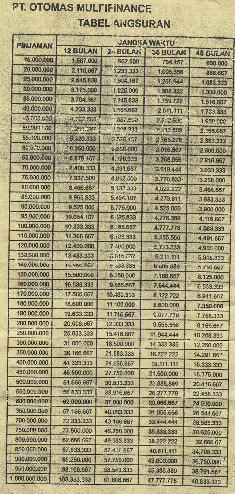 Yayasan Yatim Piatu Dhuafa Audited Rumah Harapan Karawang Semuanya Tcash Vaganza 33 Paket 10 Pcs Susu Bear Brand Tentang Kartu Kredit 2016
