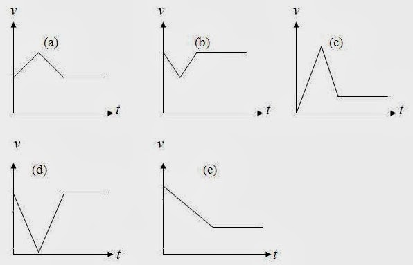 AP Physics Resources: AP Physics Kinematics Practice