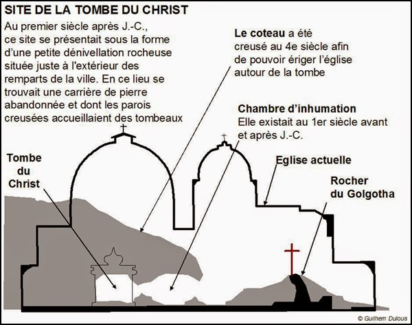 Explications du Mont Golgotha