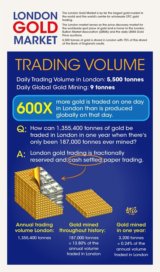 http://www.visualcapitalist.com/inside-look-worlds-biggest-paper-gold-market/