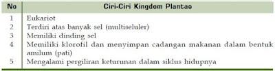 Klasifikasi dan Ciri-Ciri Kingdom Plantae (Tumbuhan Berpembuluh dan Tumbuhan Tidak Berpembuluh)
