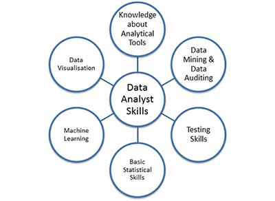 What are the Skills required To become a Data Analytics