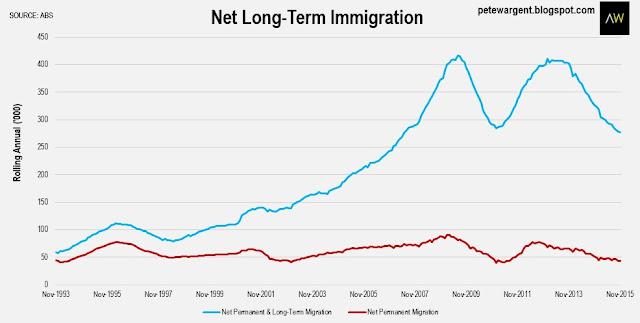Net long-term immigration