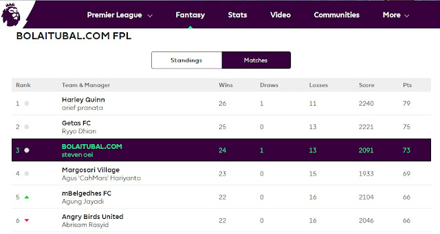 Hasil Bolaitubal FPL Challenge 2016/2017 : The Winner is ....