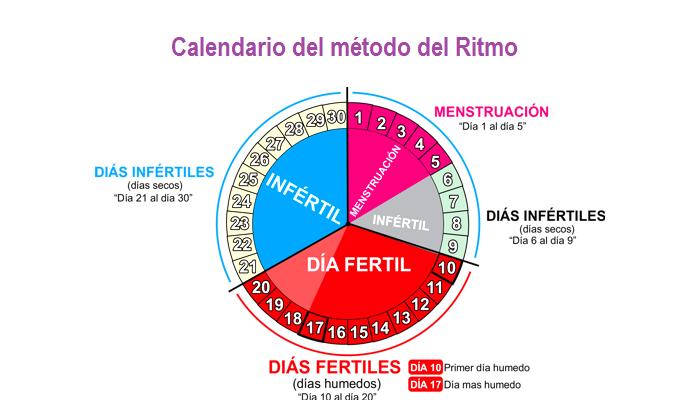 Calendario Menstrual De 31 Dias.El Metodo Del Ritmo