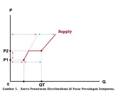Kurva Penawaran Total di Pasar Persaingan Sempurna - www.ajarekonomi.com