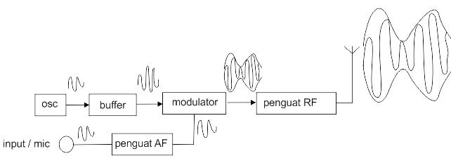 Mengenal sistem frekuensi gelombang am gatewan blok diagram pemancar am ccuart Choice Image