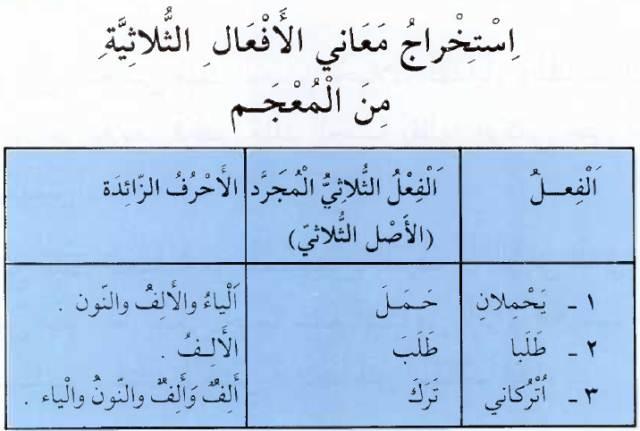 Cara Buka Kamus Bahasa Arab dan Menemukan Makna Kata dengan Mudah