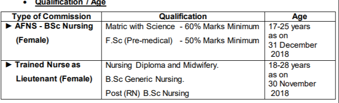 Pak Army Nursing (AFNS) Admission 2019 (Complete Guide