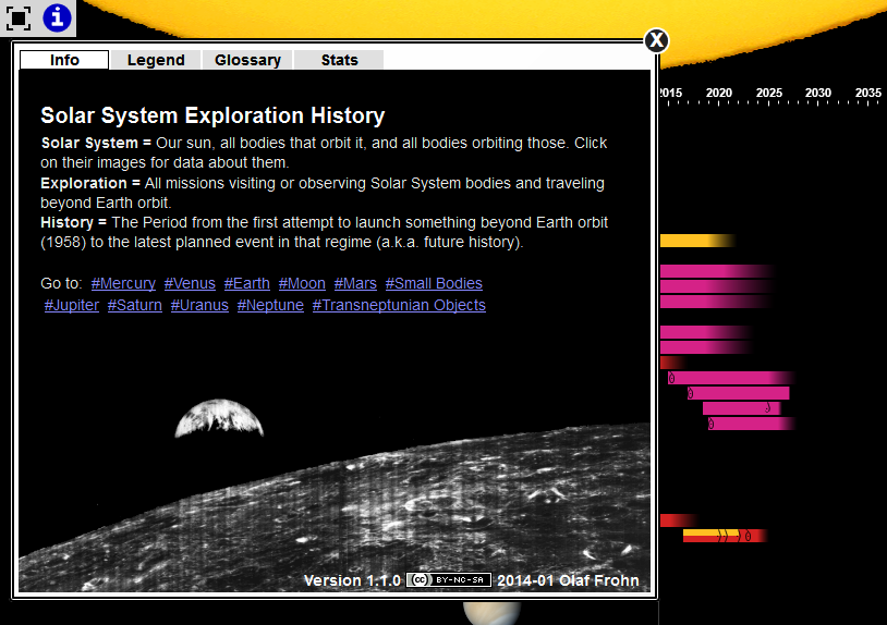 The Solar System History - Pics about space