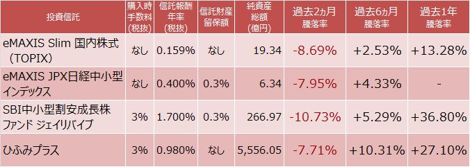 eMAXIS Slim 国内株式インデックス(TOPIX)、eMAXIS JPX日経中小型インデックス、SBI中小型割安成長株ファンド ジェイリバイブ、ひふみプラスの成績比較表
