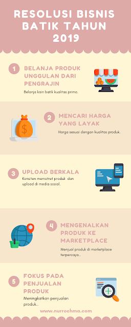 resolusi bisnis batik tulis gedog