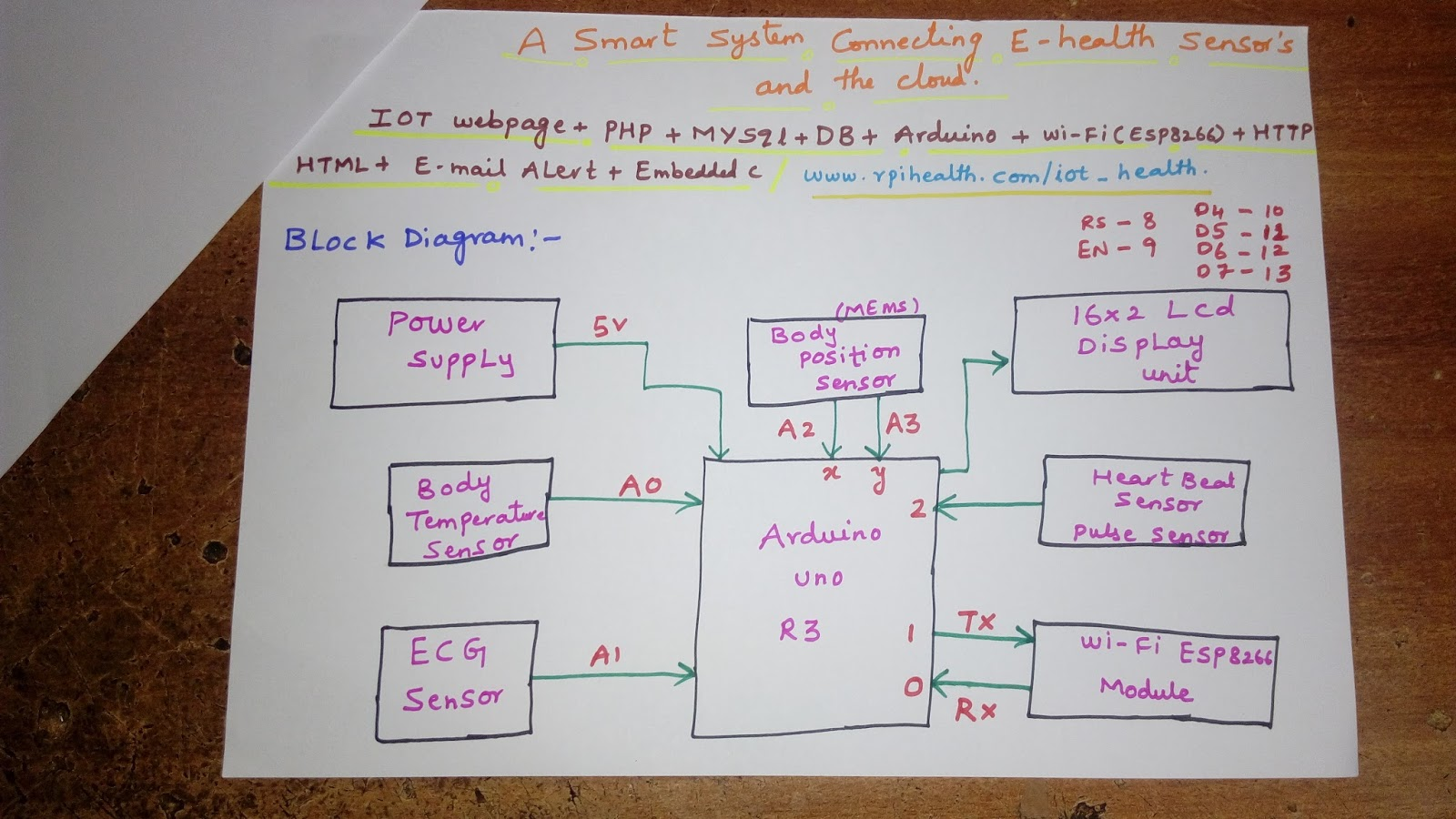 Svsembedded projects 91949153569091 7842358459 a smart system newhealth care arduino project with gps on tft lcd ccuart Images